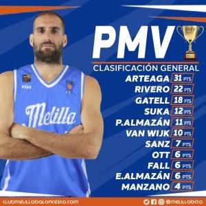 CLASIFICACION GENERAL PMV