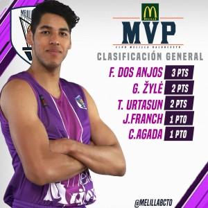 clasifacion mvpmcdonalds